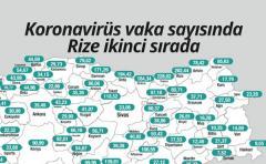 Koronavirüs vaka sayısında Rize ikinci sırada